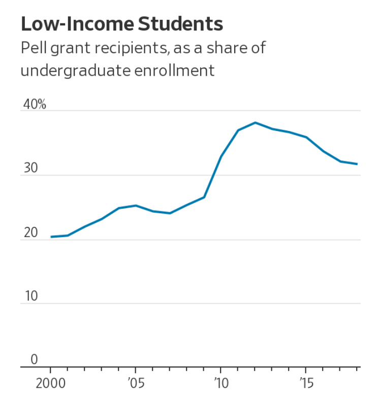 Top Colleges Are Enrolling More Students From Low-Income Homes