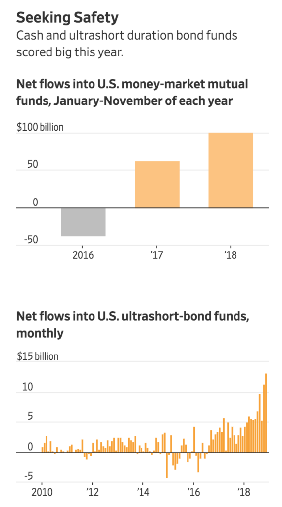 ETFs, Mutual Funds See Sudden And Dramatic Drop In Money Flowing In (#GotBitcoin?)