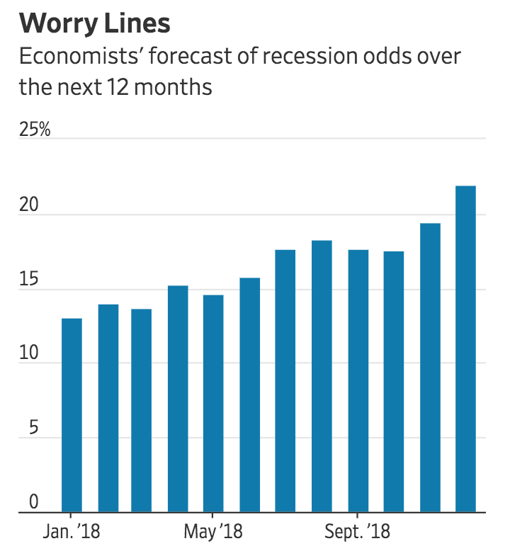 Recession Is Looming, or Not. Here's How To Know (#GotBitcoin?)