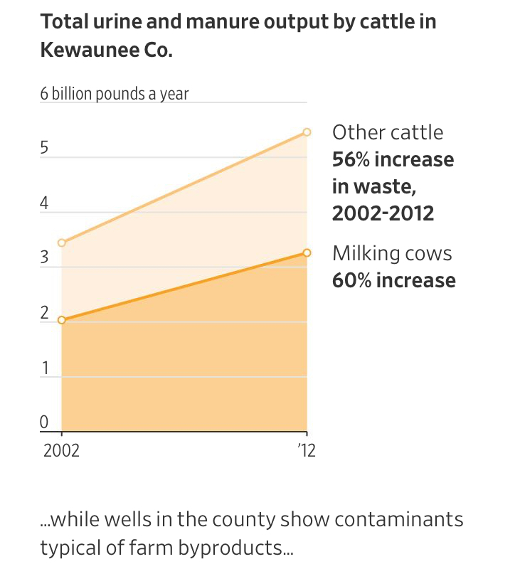 Farms, More Productive Than Ever, Are Poisoning Drinking Water In Rural America (#GotBitcoin?)