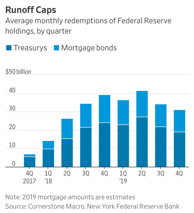 A $4 Trillion Problem For Investors: The Fed's Shrinking Portfolio (#GotBitcoin?)