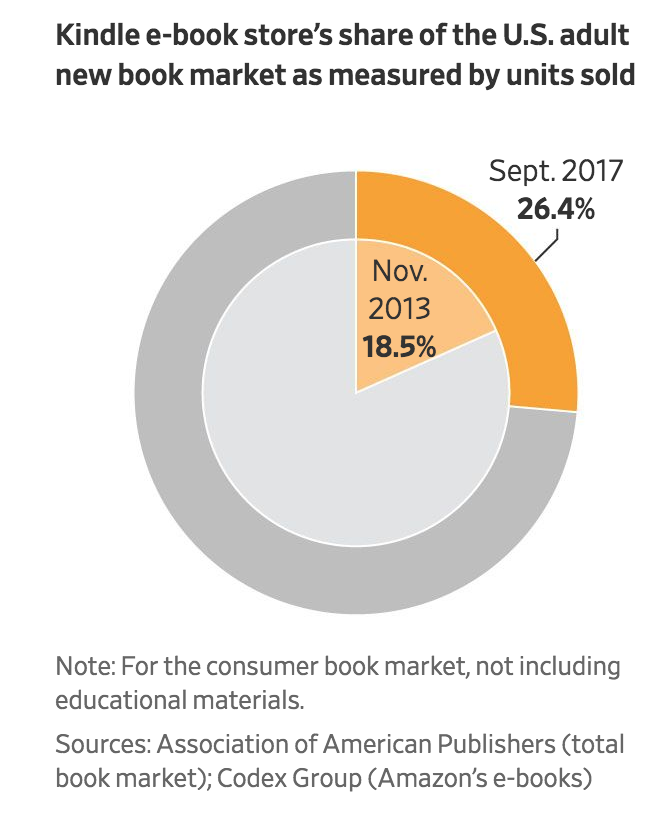 'They Own The System': Amazon Rewrites Book Industry By Marching Into Publishing (#GotBitcoin?)