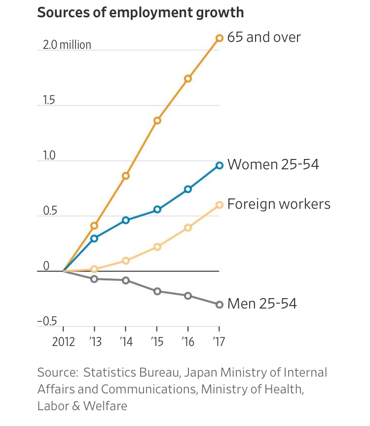 How Aging Japan Defied Demographics and Revived Its Economy (#GotBitcoin?)
