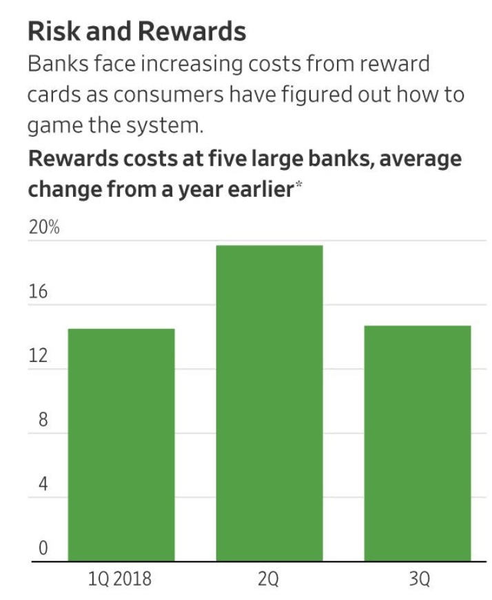 Rewards Credit Cards Gained A Fanatic Following—Now Banks Are Pulling Back (#GotBitcoin?)
