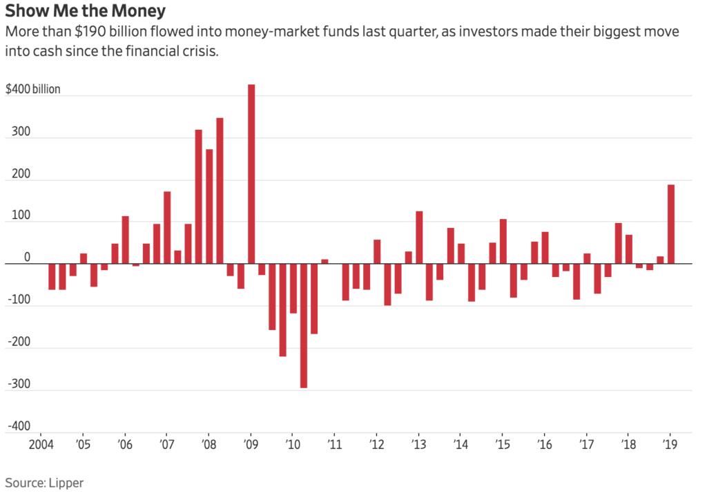 Investors' Dash For Cash Adds To Stock Market's Vulnerability (#GotBitcoin?)