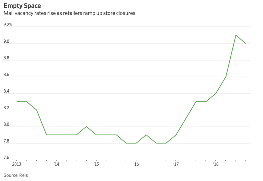 Slowing Mall Rent Growth Portends A Challenging 2019 (#GotBitcoin?)