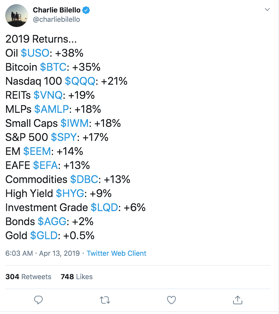 Bitcoin Outperforms Nasdaq 100, S&P 500, Grows Whopping 37% In 2019 (#GotBitcoin?)