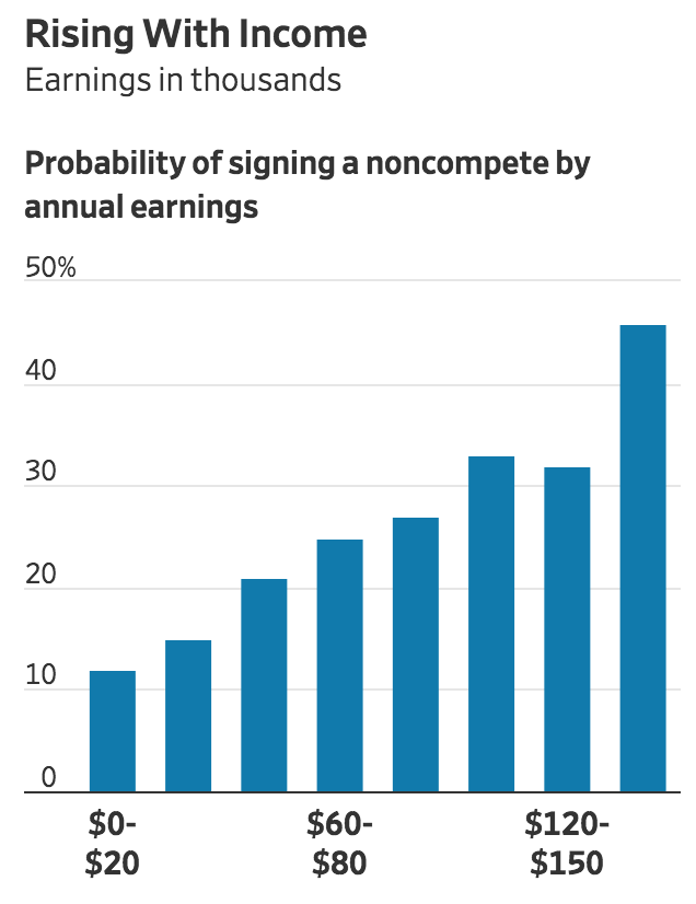 Resistance To Noncompete Agreements Is A Win For Workers (#GotBitcoin?)