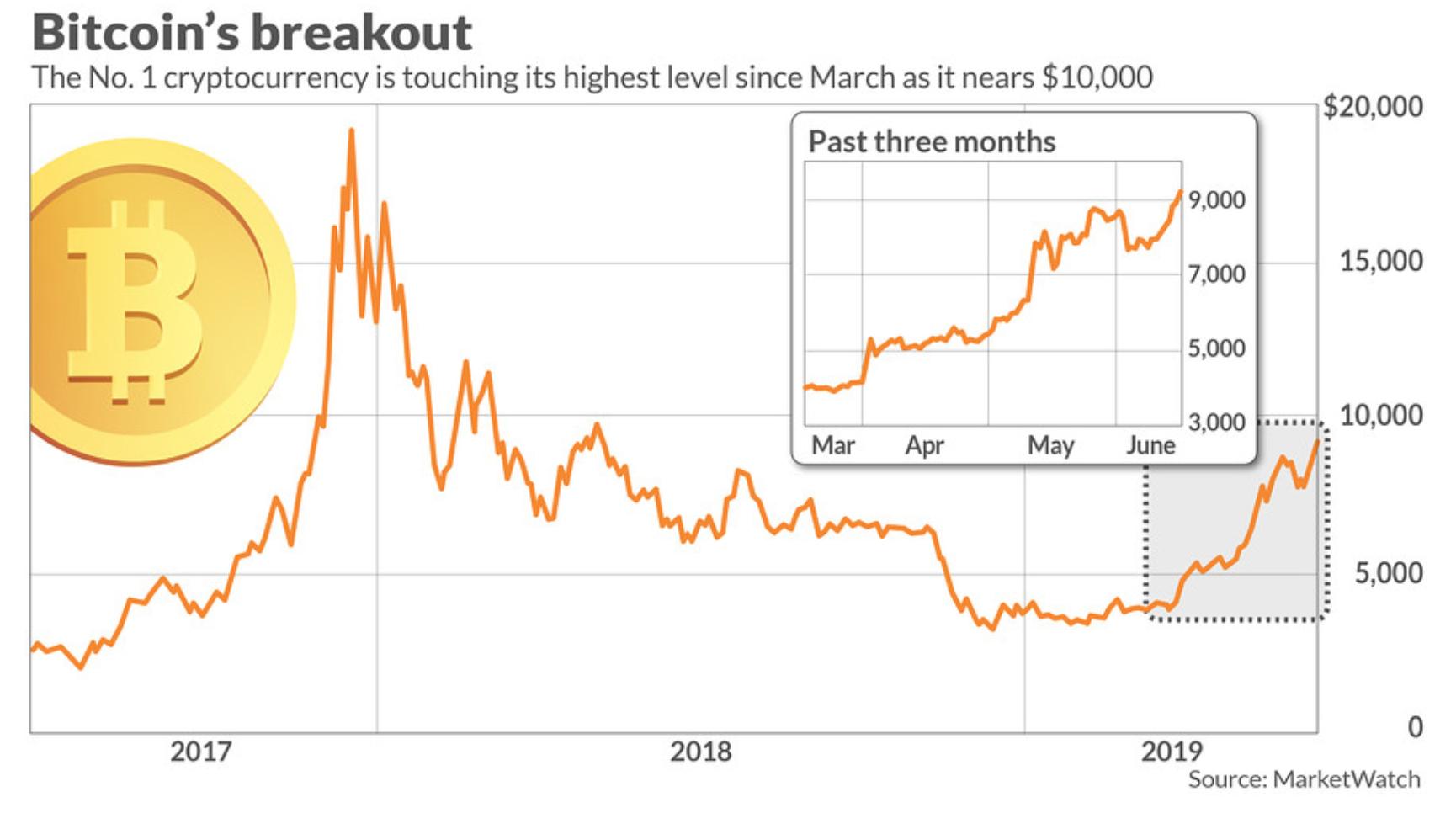 Bitcoin Tops $9,000 As Crypto Rally Trounces Stocks, Bonds, Gold And Oil (#GotBitcoin?)