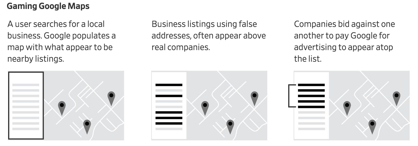 Millions Of Business Listings On Google Maps Are Fake—And Google Profits (#GotBitcoin?)