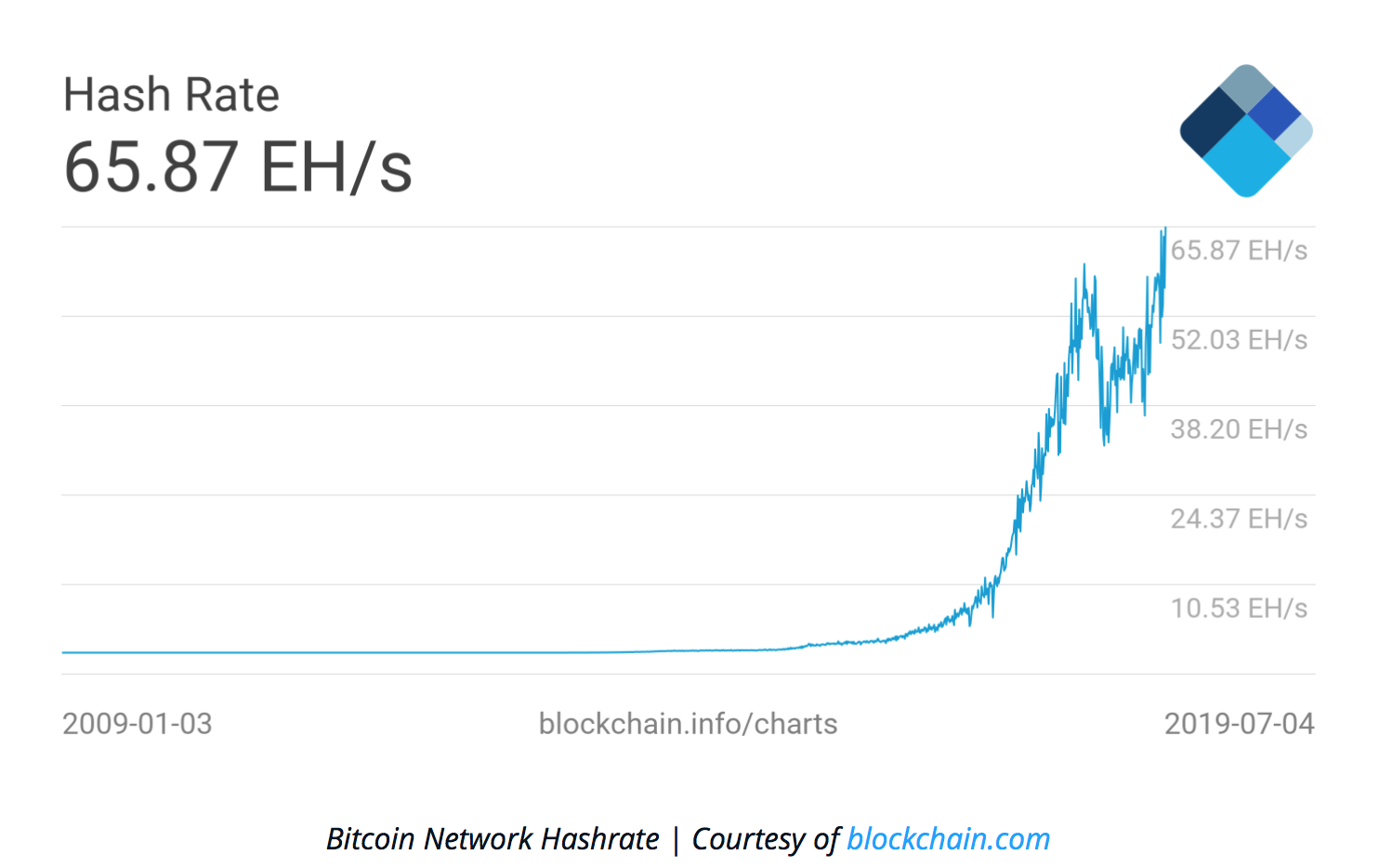 Bitcoin Hash Rate Climbs To New Record High Boosting Network Security (#GotBitcoin?)