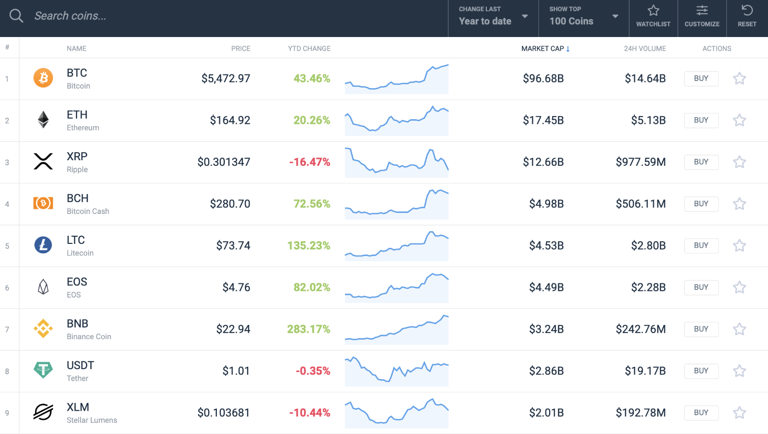 XRP Is The Worst Performing Major Crypto of 2019 (GotBitcoin?)