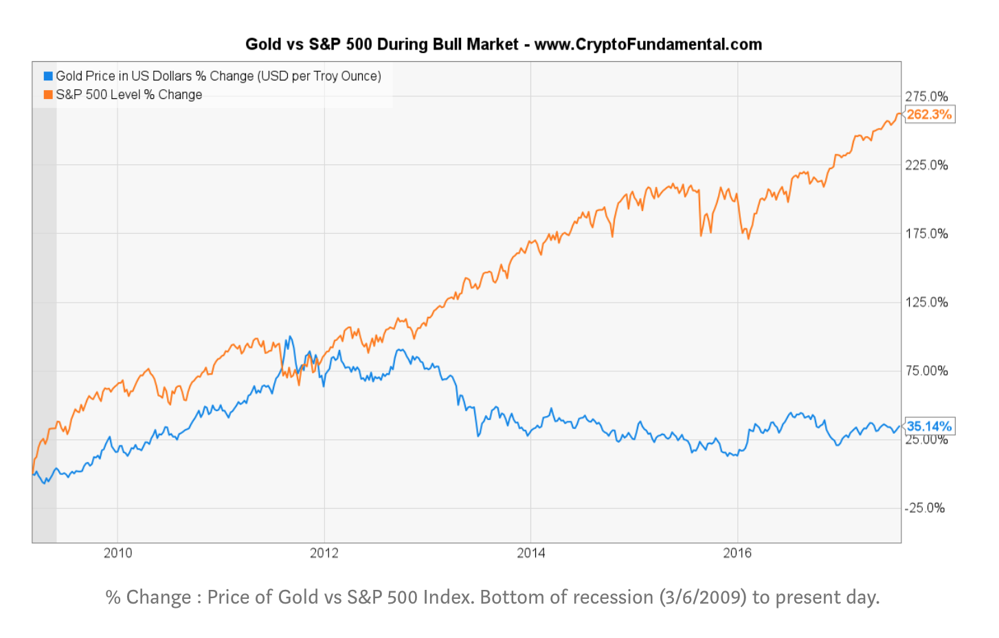 A Case For Bitcoin As Recession Hedge In A Diversified Investment Portfolio (#GotBitcoin?)