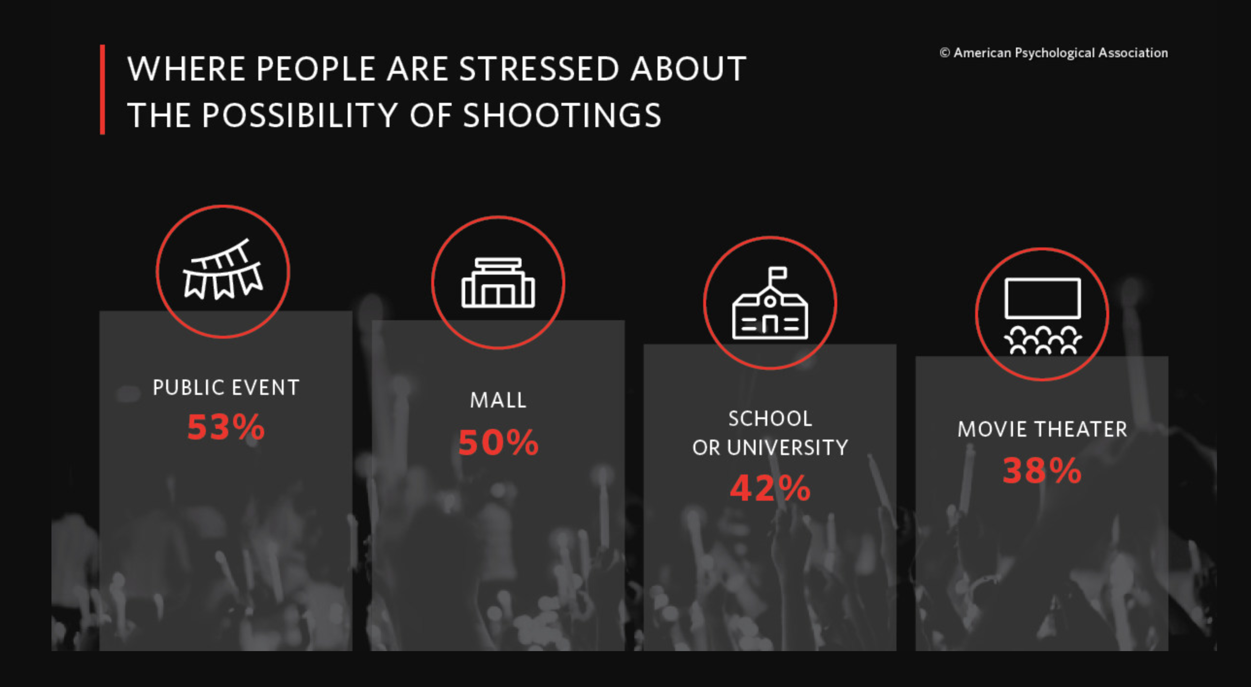 Majority Of Americans Stressed Over Being In A Mass Shooting - Trump To Blame?