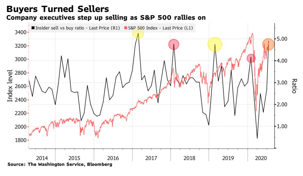 U.S. Corporate Insiders Selling Shares At Fastest Pace Since 2008