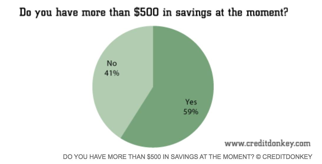 23 Dizzying Average American Savings Statistics (#GotBitcoin?)