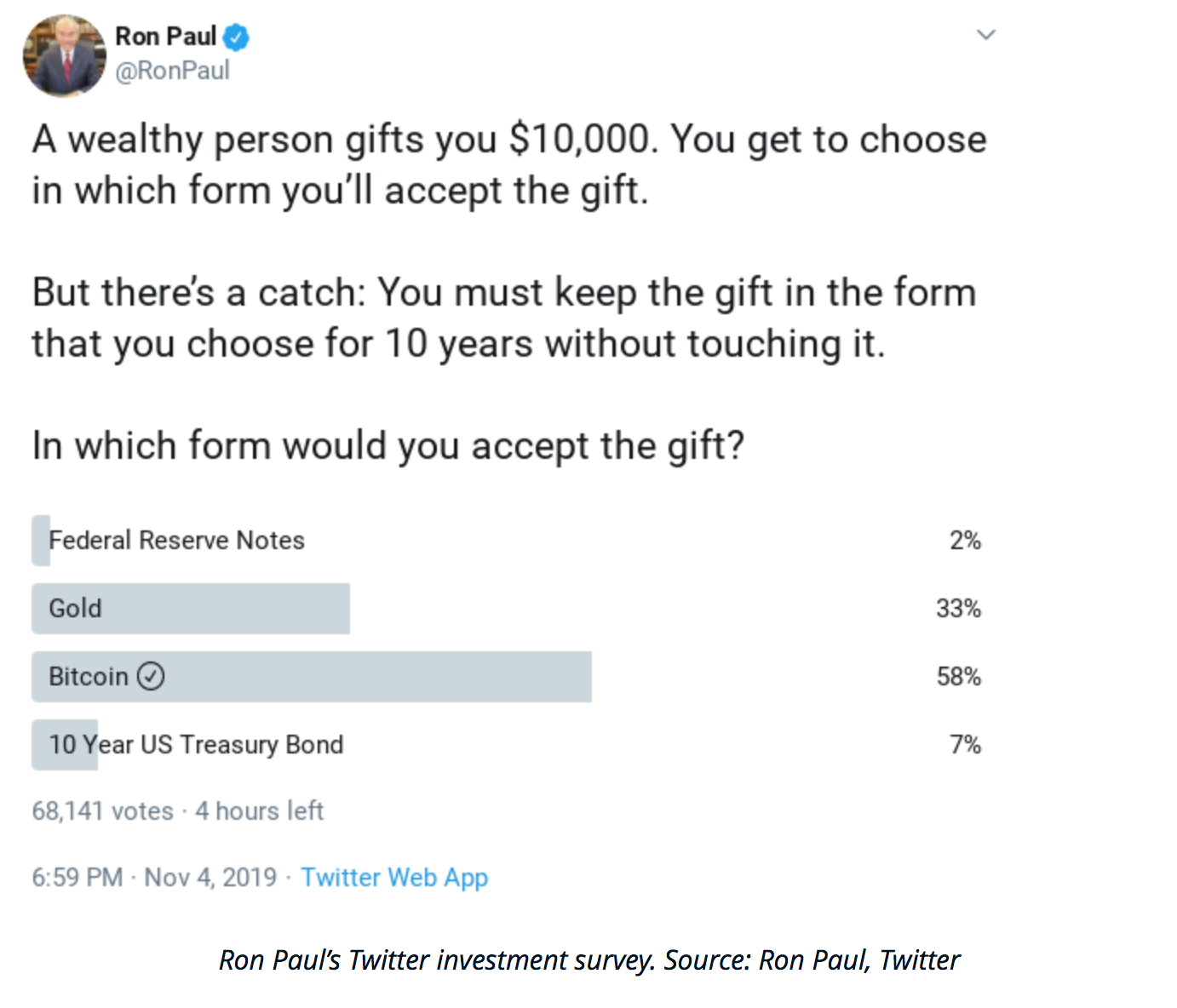 Ron Paul Survey Reveals Most Prefer Bitcoin For 10-Year Investment (#GotBitcoin?)