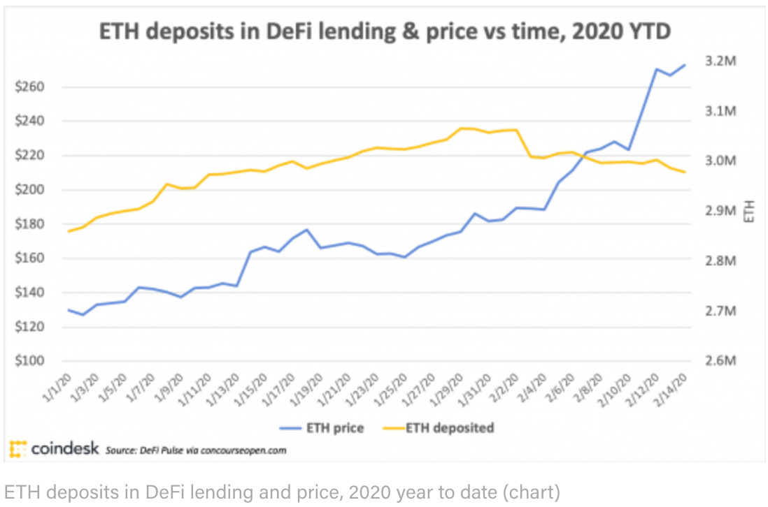 How DeFi Goes Mainstream In 2020: Focus On Usability (#GotBitcoin?)