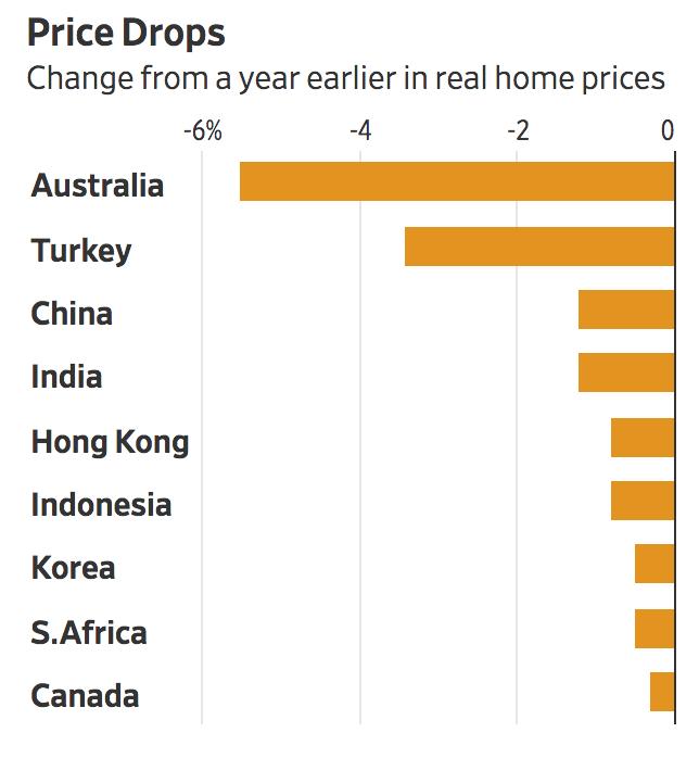 New Risk To World Economy: Synchronized Housing Slowdown (#GotBitcoin?)