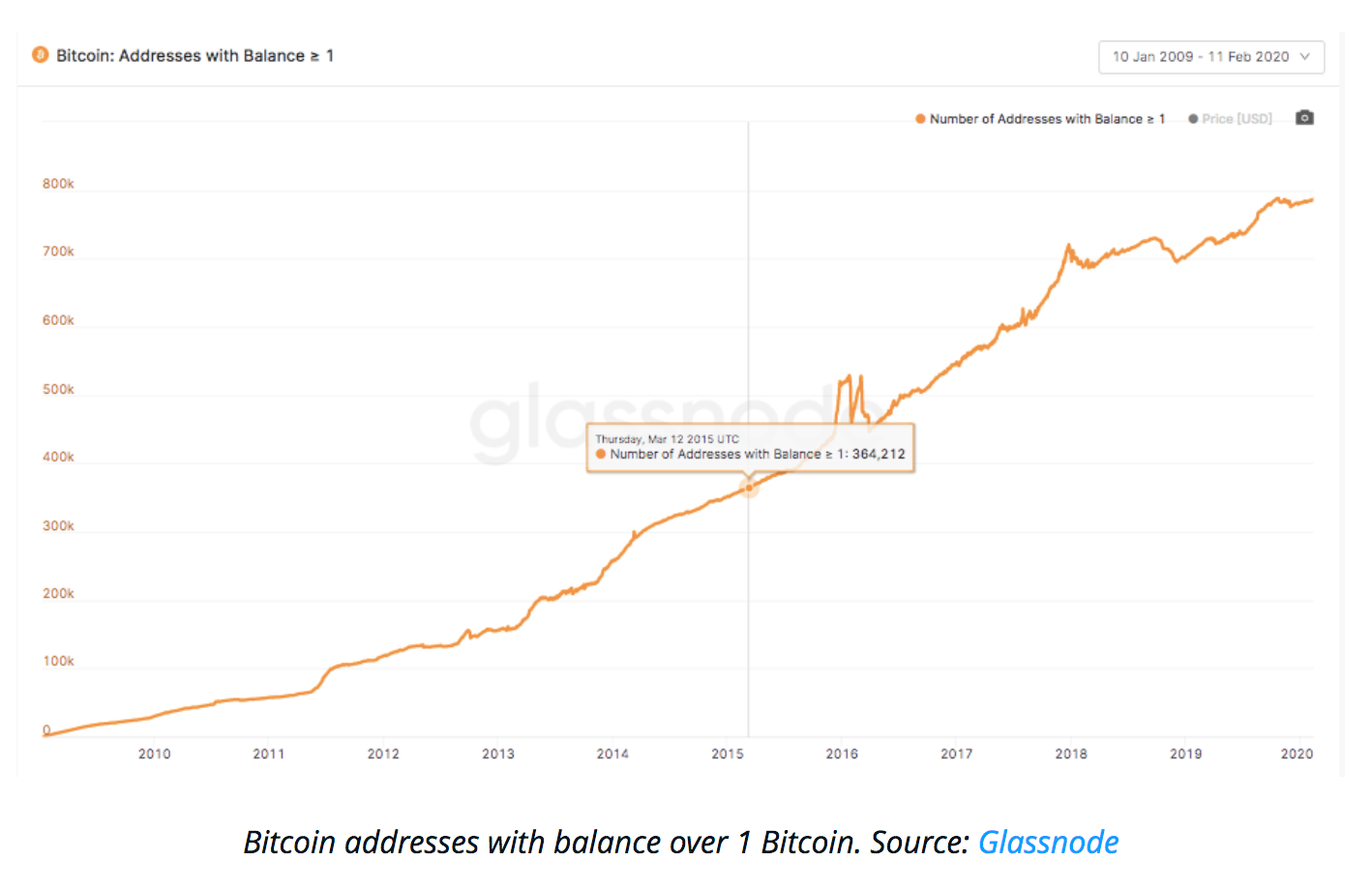 Amid Market Downturn, Number of People Owning 1 BTC Hits New Record