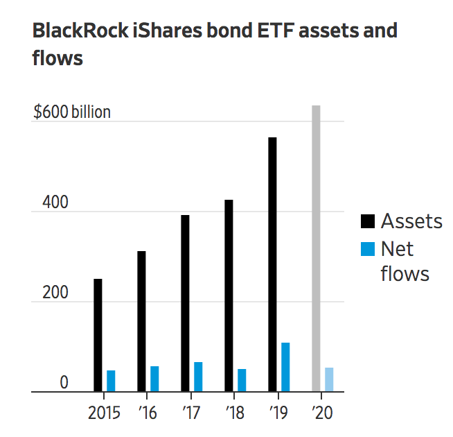 Federal Reserve Taps BlackRock To Purchase Bonds For The Government (#GotBitcoin?)