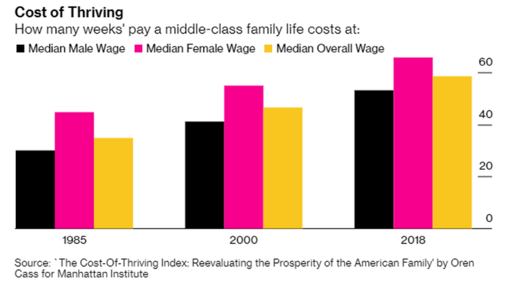 "U.S. Workers Put In 53 Weeks In A Year Just To Maintain ""Middle Class"" Lifestyle (#GotBitcoin?)"