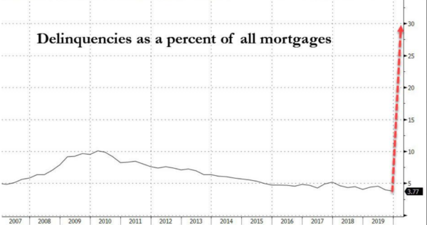 """30% Of All Mortgages Will Default In """"Biggest Wave Of Delinquencies In History"""""""