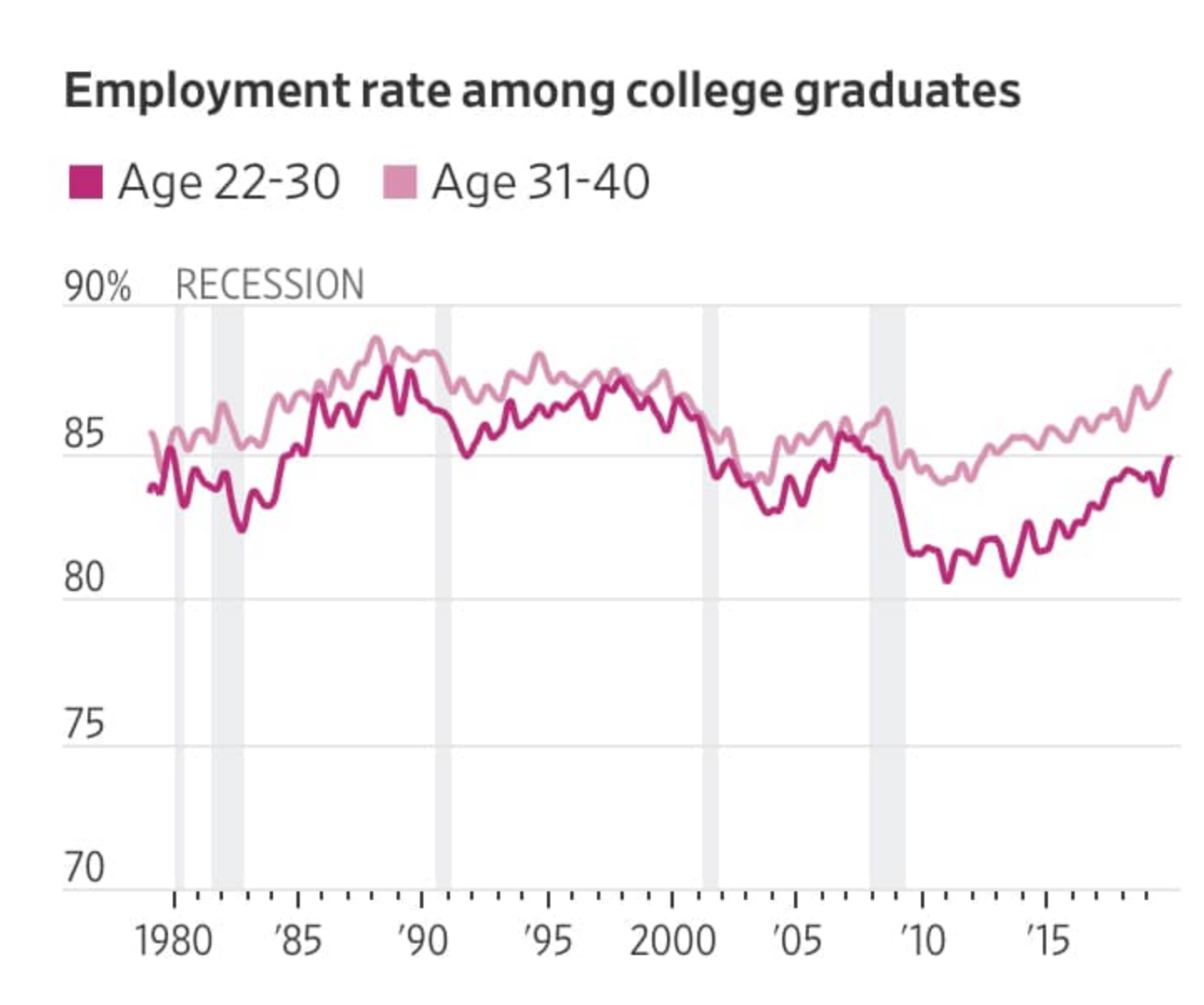 Young Americans Are Still Catching Up From The Last Recession. Now They Face a New One.