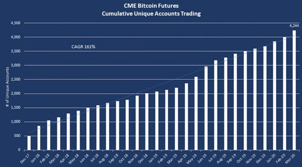 US SEC Allows $10B Medallion Hedge Fund To Offer Access To CME Bitcoin Futures