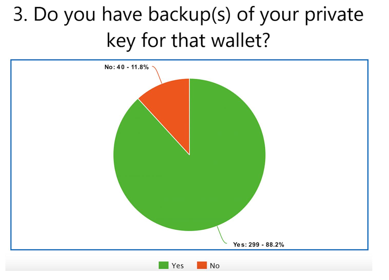 Survey Shows Many BTC Holders Use Hardware Wallet, Have Backup Keys