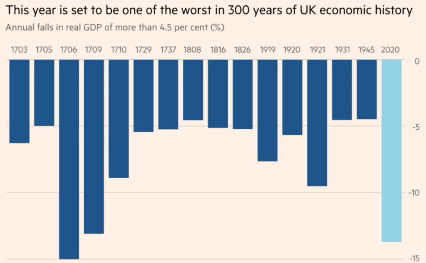 BoE Warns UK Set To Enter Worst Recession For 300 Years (#GotBitcoin?)