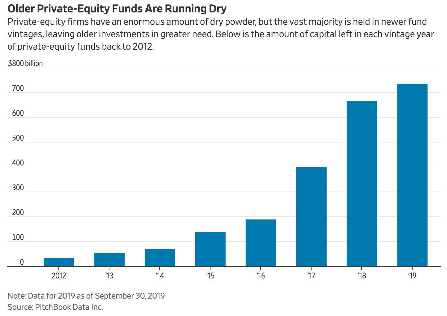 Private Equity's Trillion-Dollar Piggy Bank Holds Little For Struggling Companies (#GotBitcoin?)