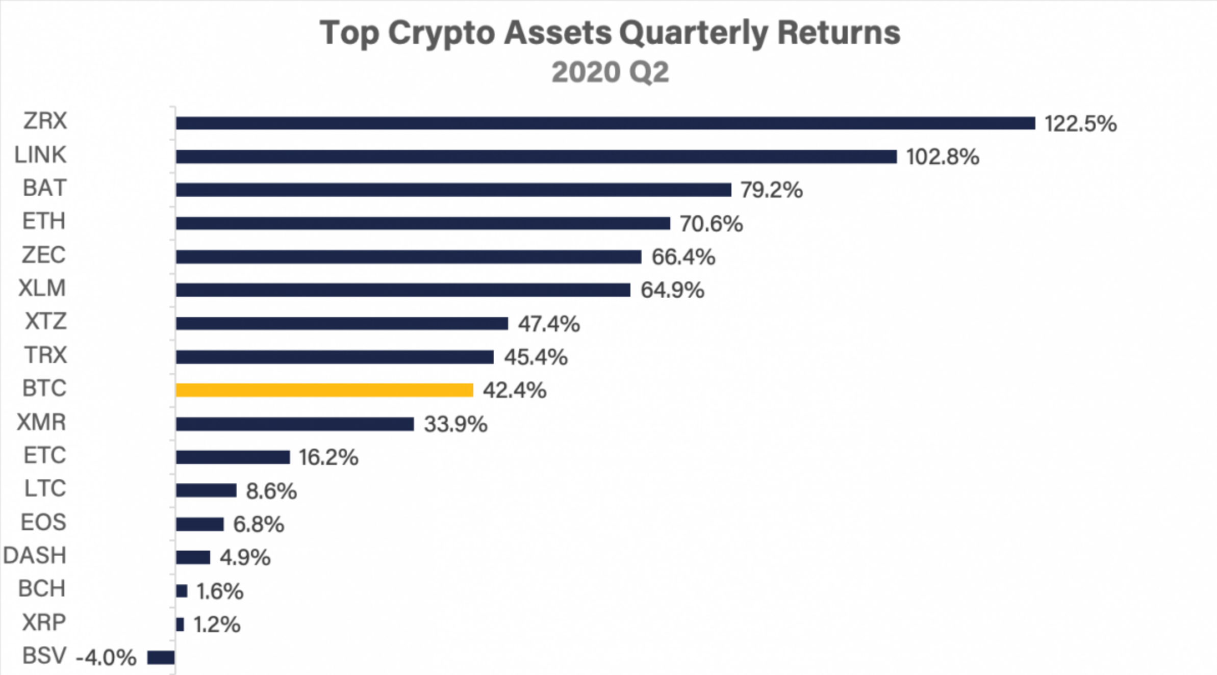 Which Cryptocurrencies Matter Most To The Market? The Assets That Matter Most In Crypto (#GotBitcoin?)