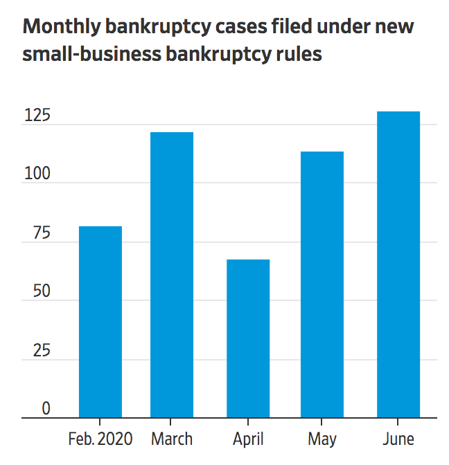 What You Need To Know About The New Small-Business Bankruptcy Laws