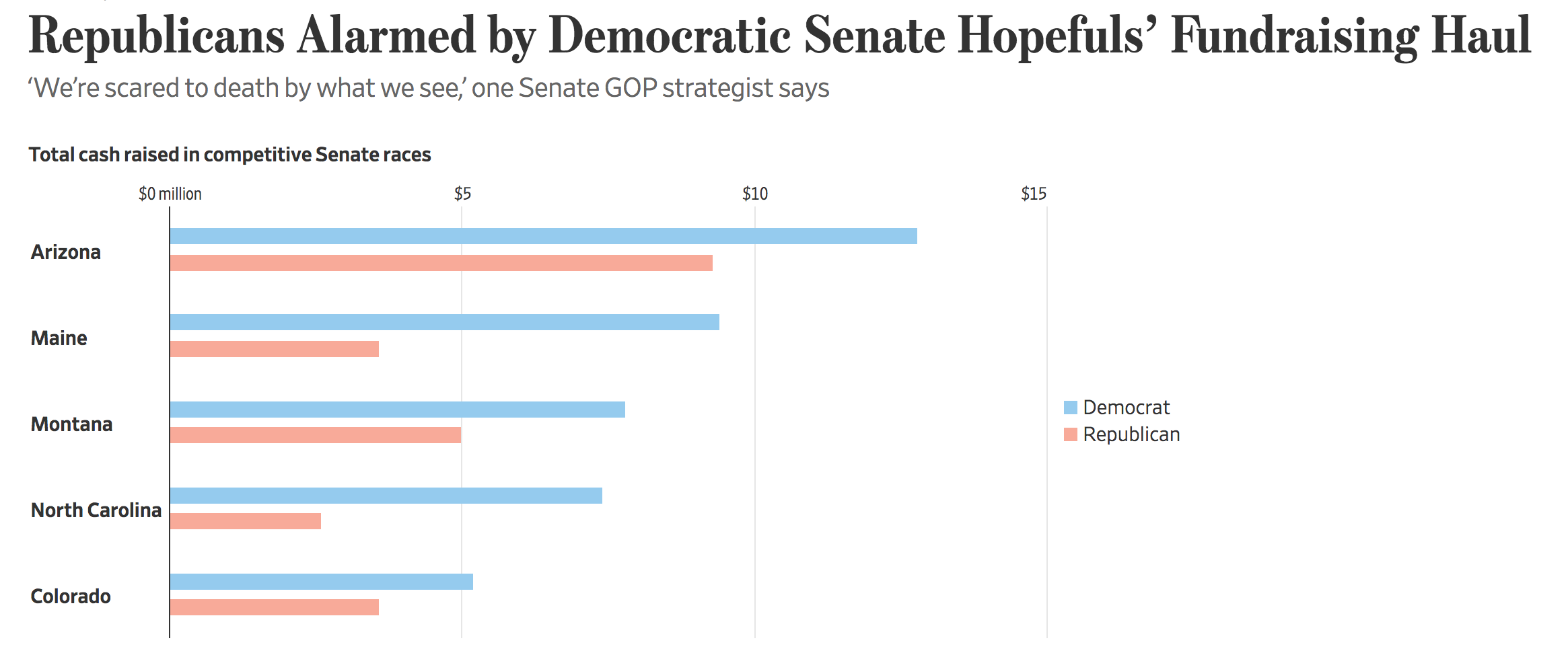 Republicans Alarmed by Democratic Senate Hopefuls' Fundraising Haul