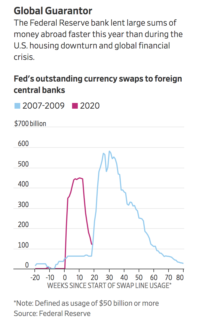 The Fed Is Setting The Stage For Hyper-Inflation Of The Dollar (#GotBitcoin?)