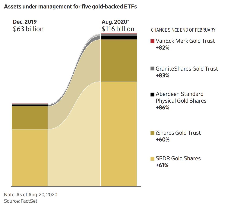 Warren Buffett Dumps Bank Stocks And Buys Gold (#GotBitcoin?)