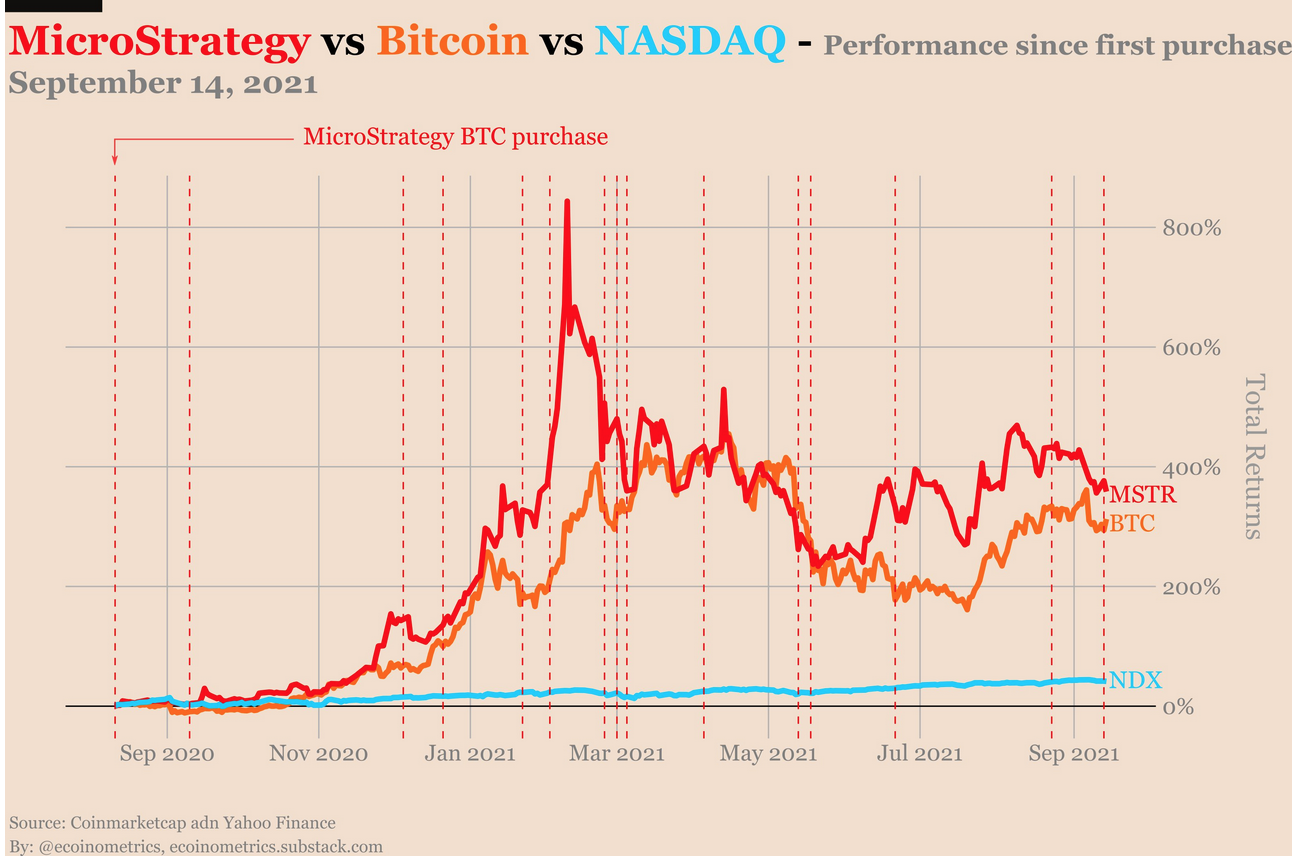 Nasdaq-Listed MicroStrategy And Others Wary Of Looming Dollar Inflation, Turns To Bitcoin And Gold
