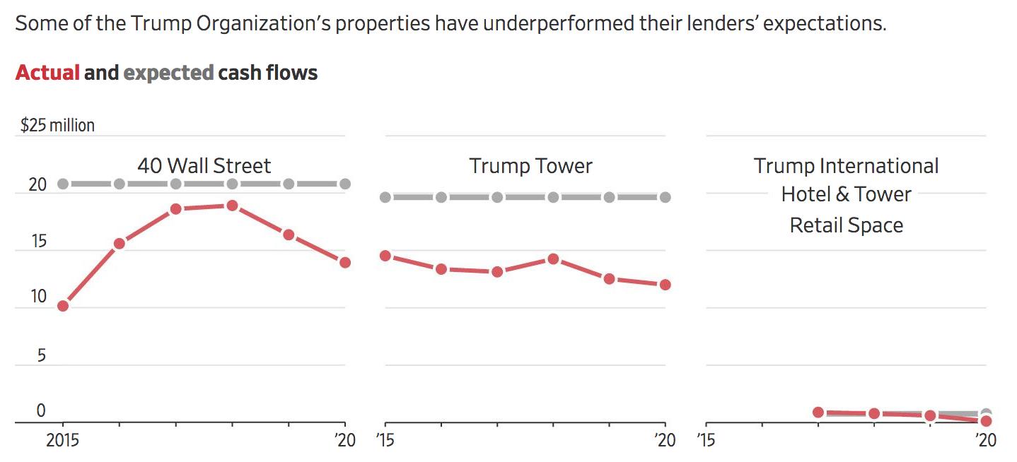 Trump's Businesses Face $400 Million Debt Deadlines Amid Economic Slowdown