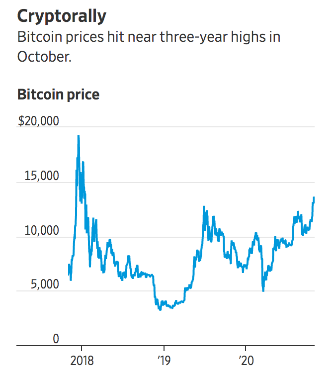 Bitcoin Is Back Trading Near Three-Year Highs