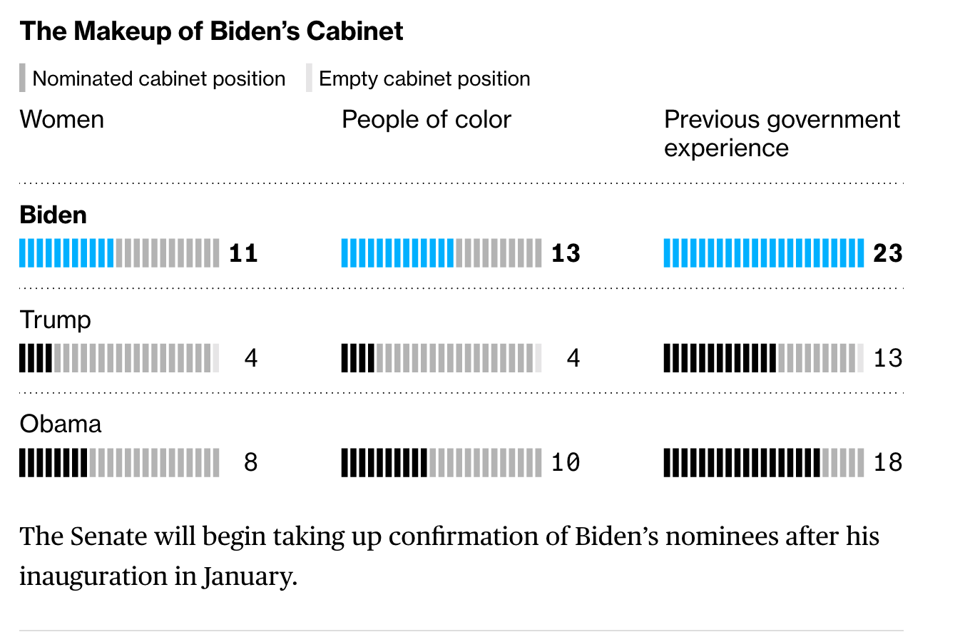 Everything You Need To Know And Expect From A Biden / Harris White House #GotBitcoin