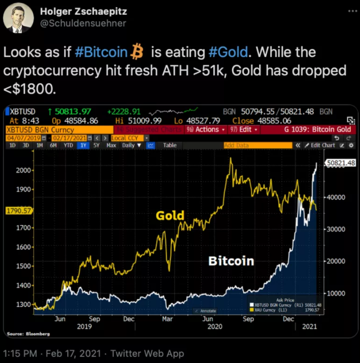 Cash Is Trash, Dump Gold, Buy Bitcoin!