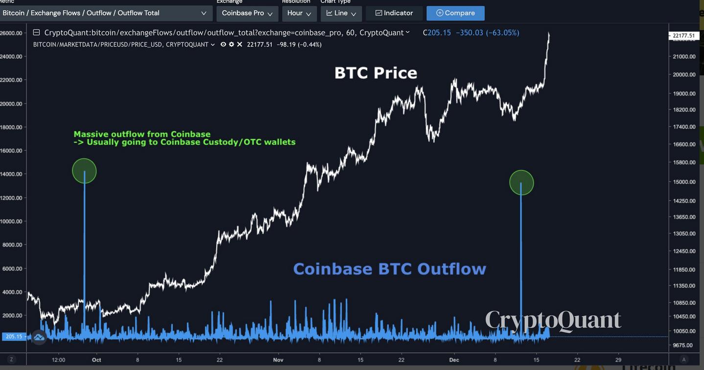Bitcoin Shortage As Wall Street FOMO Turns BTC Whales Into 'Plankton'