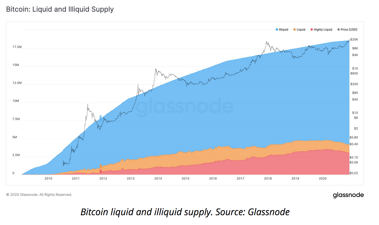 'Bitcoin Liquidity Crisis' — BTC Is Becoming Harder To Buy On Exchanges, Data Shows