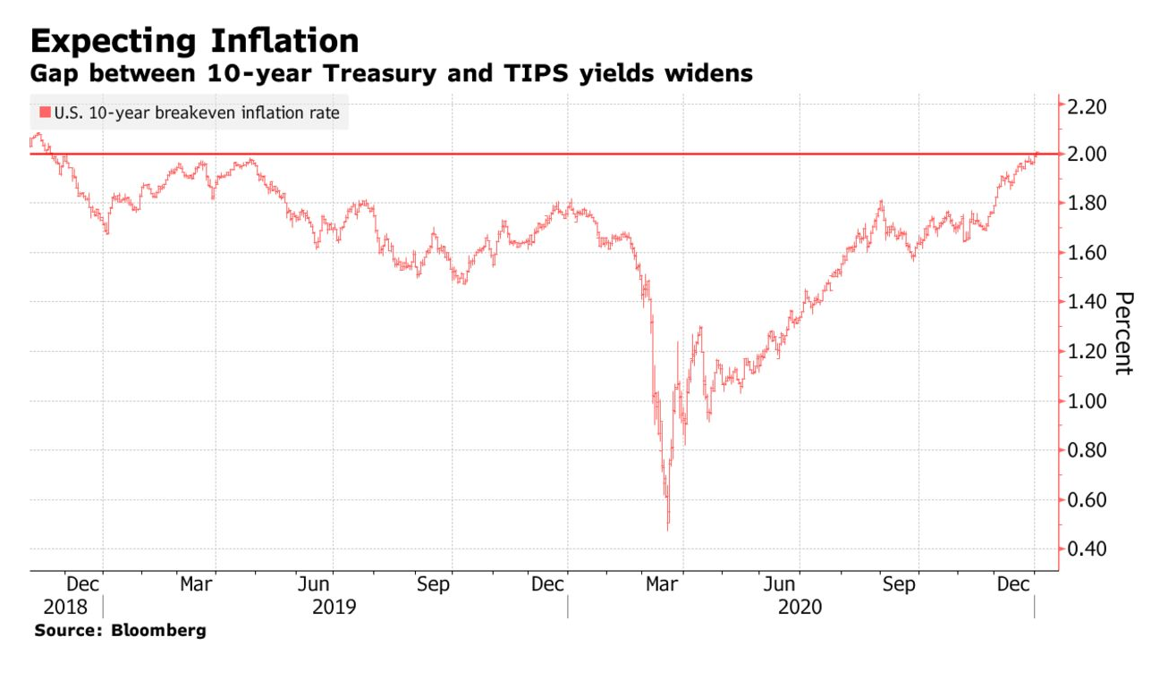 Treasuries Inflation Gauge Exceeds 2% for First Time Since 2018