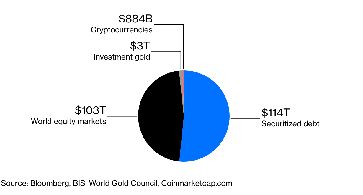 Bitcoin's Bulls Should Fear Its Other Scarcity Problem