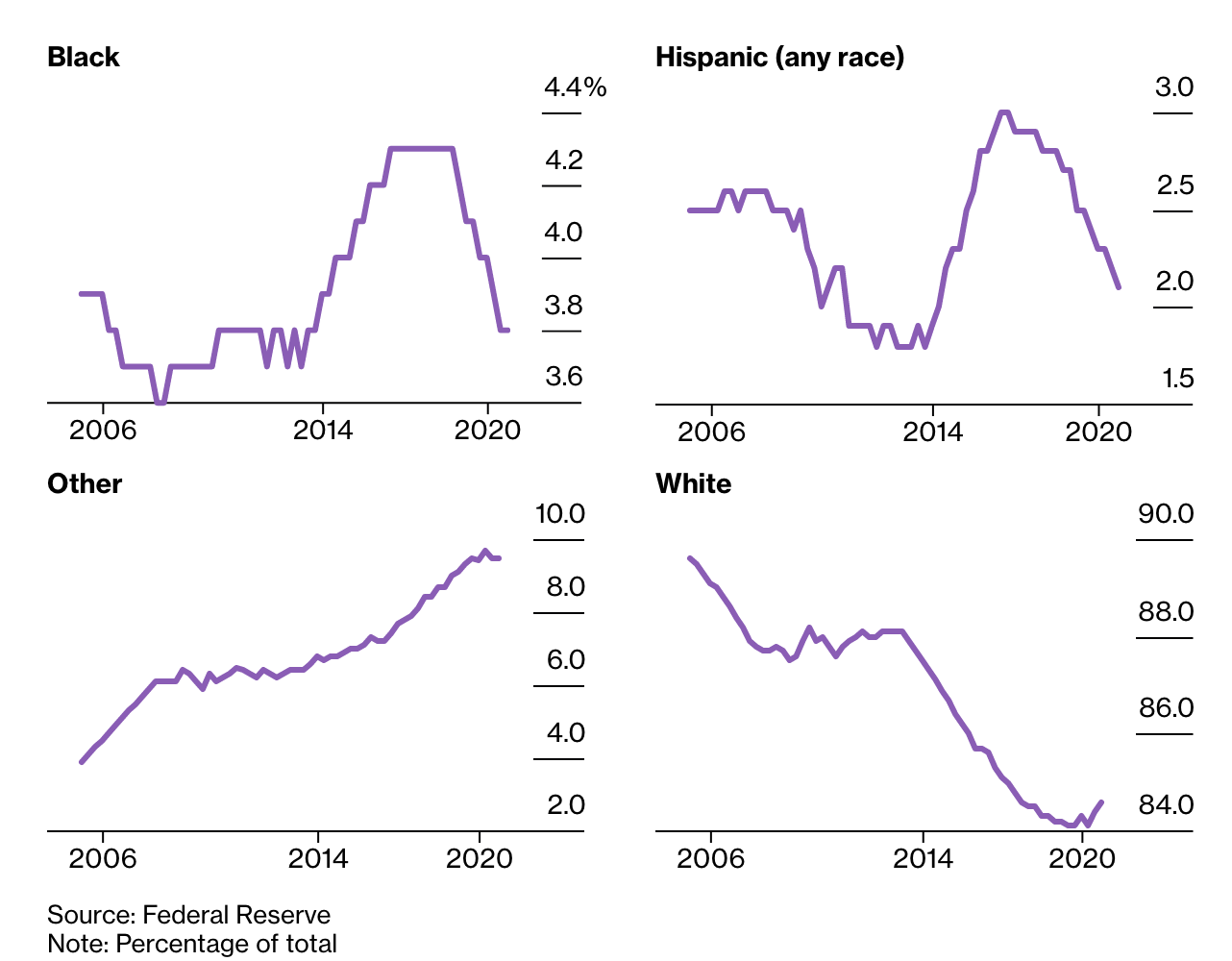 Financial Inequality Grouped By Race For Blacks, Whites And Hispanics
