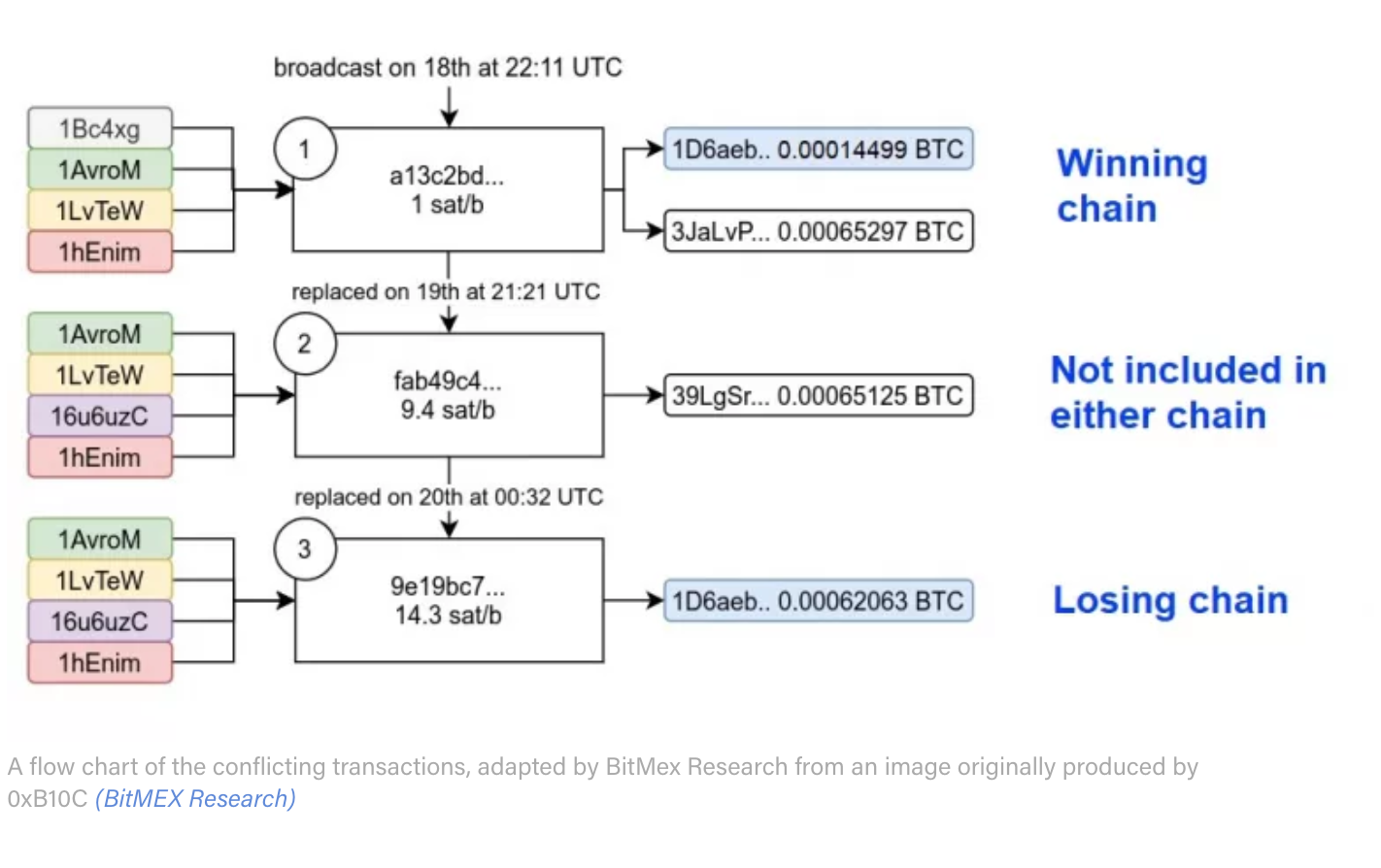 Andreas Antonopoulos And Others Debunk Bitcoin Double-Spend FUD