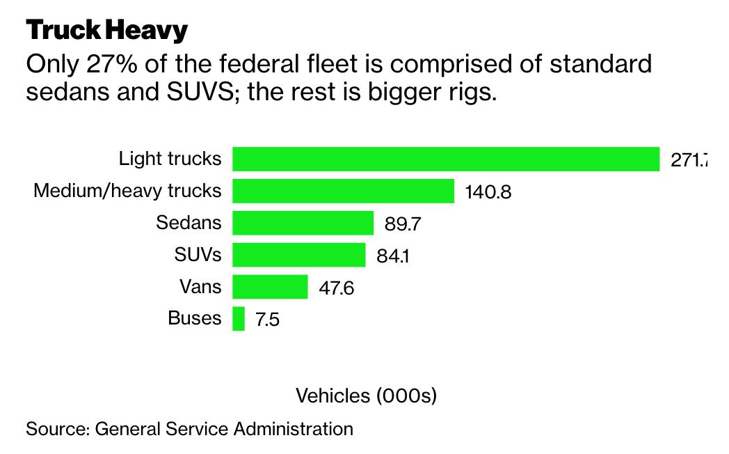 The $2.1 Billion Case For Building A Federal EV Fleet