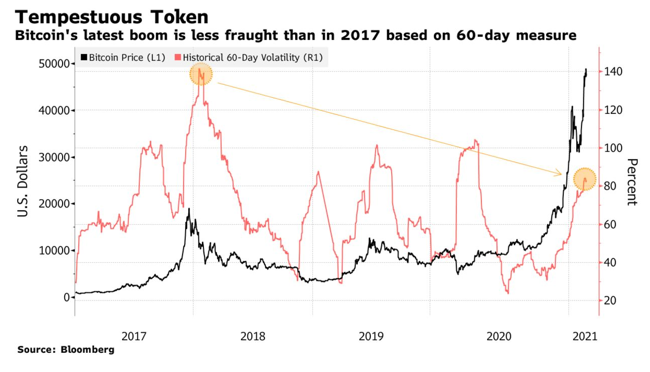 Bitcoin's Latest Record Run Is Less Volatile Than The 2017 Boom